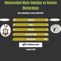 Oluwarotimi Mark Odusina vs Kenton Richardson h2h player stats