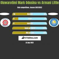 Oluwarotimi Mark Odusina vs Armani Little h2h player stats