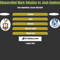 Oluwarotimi Mark Odusina vs Josh Hawkes h2h player stats