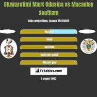 Oluwarotimi Mark Odusina vs Macauley Southam h2h player stats