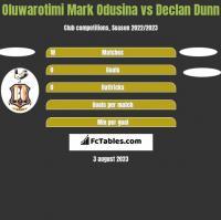 Oluwarotimi Mark Odusina vs Declan Dunn h2h player stats