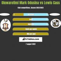 Oluwarotimi Mark Odusina vs Lewis Cass h2h player stats