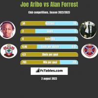 Joe Aribo vs Alan Forrest h2h player stats
