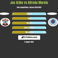 Joe Aribo vs Alfredo Morelo h2h player stats