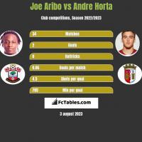 Joe Aribo vs Andre Horta h2h player stats