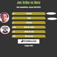 Joe Aribo vs Boro h2h player stats