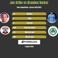 Joe Aribo vs Brandon Barker h2h player stats