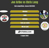 Joe Aribo vs Chris Long h2h player stats