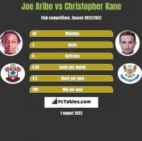 Joe Aribo vs Christopher Kane h2h player stats