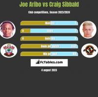 Joe Aribo vs Craig Sibbald h2h player stats