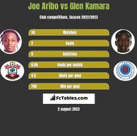 Joe Aribo vs Glen Kamara h2h player stats