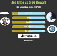 Joe Aribo vs Greg Stewart h2h player stats