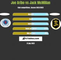 Joe Aribo vs Jack McMillan h2h player stats