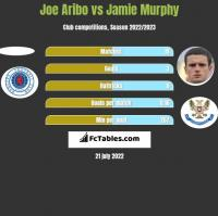 Joe Aribo vs Jamie Murphy h2h player stats
