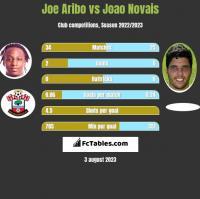 Joe Aribo vs Joao Novais h2h player stats