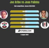 Joe Aribo vs Joao Palinha h2h player stats