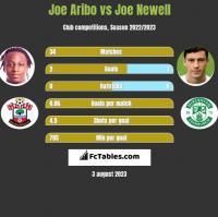 Joe Aribo vs Joe Newell h2h player stats