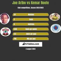 Joe Aribo vs Kemar Roofe h2h player stats