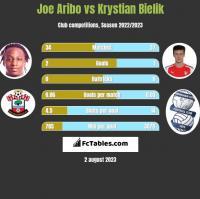 Joe Aribo vs Krystian Bielik h2h player stats