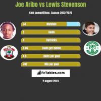 Joe Aribo vs Lewis Stevenson h2h player stats
