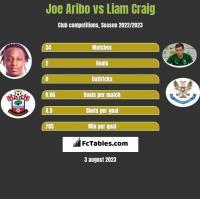 Joe Aribo vs Liam Craig h2h player stats