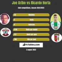 Joe Aribo vs Ricardo Horta h2h player stats