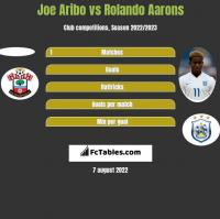 Joe Aribo vs Rolando Aarons h2h player stats