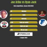 Joe Aribo vs Ryan Jack h2h player stats