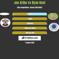 Joe Aribo vs Ryan Kent h2h player stats