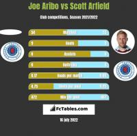 Joe Aribo vs Scott Arfield h2h player stats