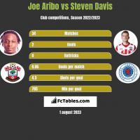 Joe Aribo vs Steven Davis h2h player stats