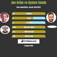 Joe Aribo vs Aymen Souda h2h player stats