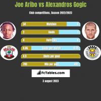 Joe Aribo vs Alexandros Gogic h2h player stats