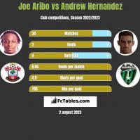 Joe Aribo vs Andrew Hernandez h2h player stats