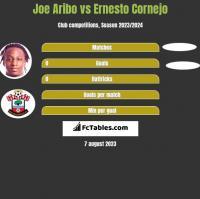 Joe Aribo vs Ernesto Cornejo h2h player stats
