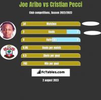 Joe Aribo vs Cristian Pecci h2h player stats