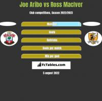 Joe Aribo vs Ross MacIver h2h player stats