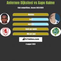 Anfernee Dijksteel vs Aapo Halme h2h player stats
