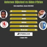 Anfernee Dijksteel vs Aiden O'Brien h2h player stats
