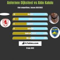 Anfernee Dijksteel vs Aldo Kalulu h2h player stats