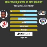 Anfernee Dijksteel vs Alex Mowatt h2h player stats