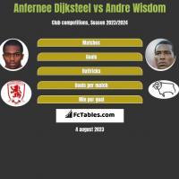 Anfernee Dijksteel vs Andre Wisdom h2h player stats