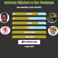 Anfernee Dijksteel vs Ben Thompson h2h player stats
