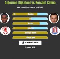 Anfernee Dijksteel vs Bersant Celina h2h player stats