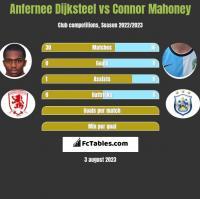 Anfernee Dijksteel vs Connor Mahoney h2h player stats