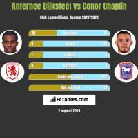 Anfernee Dijksteel vs Conor Chaplin h2h player stats
