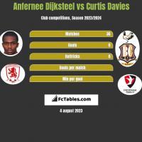 Anfernee Dijksteel vs Curtis Davies h2h player stats