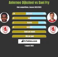 Anfernee Dijksteel vs Dael Fry h2h player stats