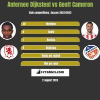 Anfernee Dijksteel vs Geoff Cameron h2h player stats