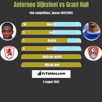 Anfernee Dijksteel vs Grant Hall h2h player stats